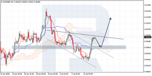 Ichimoku Cloud Analysis 14.07.2020 (EURGBP, BTCUSD, GBPUSD)