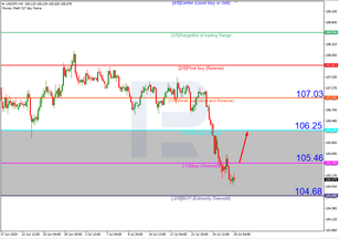 Murrey Math Lines 29.07.2020 (USDJPY, USDCAD)