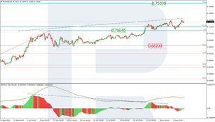 Fibonacci Retracements Analysis 06.08.2020 (AUDUSD, USDCAD)
