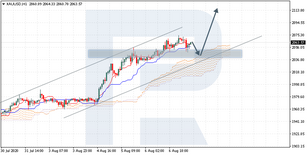 Ichimoku Cloud Analysis 07.08.2020 (XAUUSD, USDZAR, GBPUSD)