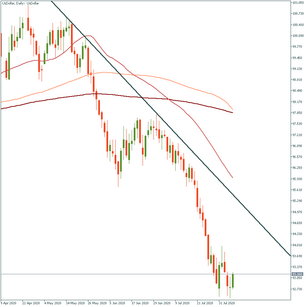 USD/JPY: which currency is safest?