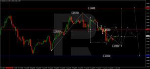 Forex Technical Analysis & Forecast 10.08.2020