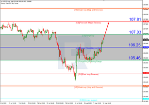 Murrey Math Lines 12.08.2020 (USDJPY, USDCAD)