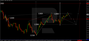 Forex Technical Analysis & Forecast 17.08.2020