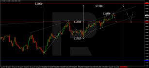 Forex Technical Analysis & Forecast 18.08.2020