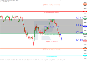 Murrey Math Lines 19.08.2020 (USDJPY, USDCAD)