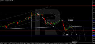 Forex Technical Analysis & Forecast 24.08.2020