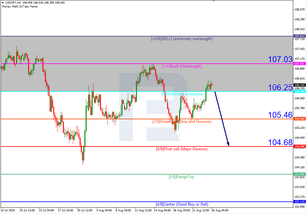 Murrey Math Lines 26.08.2020 (USDJPY, USDCAD)