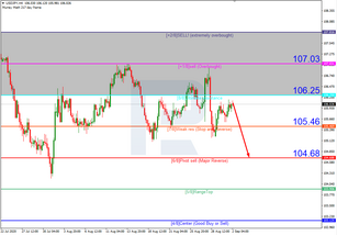 Murrey Math Lines 02.09.2020 (USDJPY, USDCAD)