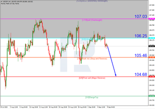 Murrey Math Lines 09.09.2020 (USDJPY, USDCAD)