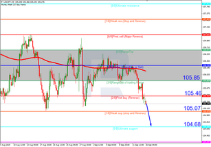 Murrey Math Lines 16.09.2020 (USDJPY, USDCAD)
