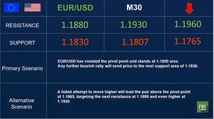 NZD Strongest and EUR Weakest Against the USD