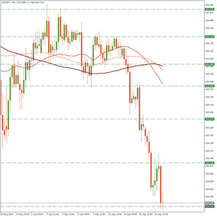 USD/JPY is aggressively dipping