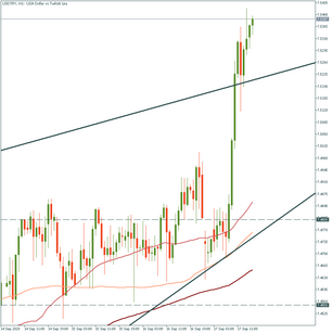 USD/TRY surged to record high