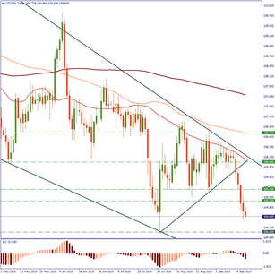 USD/JPY: selling may continue