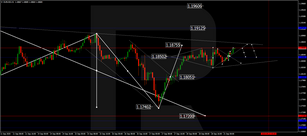 Forex Technical Analysis & Forecast 21.09.2020
