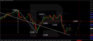 Forex Technical Analysis & Forecast 22.09.2020