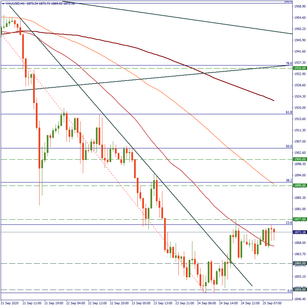 XAU/USD: how about a buy trade?