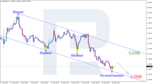 Japanese Candlesticks Analysis 28.09.2020 (EURUSD, USDJPY, EURGBP)