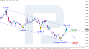 Japanese Candlesticks Analysis 30.09.2020 (EURUSD, USDJPY, EURGBP)