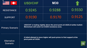 The USD is the strongest and the CHF is the weakest