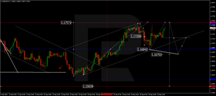 Forex Technical Analysis & Forecast 01.10.2020