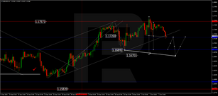 Forex Technical Analysis & Forecast 02.10.2020
