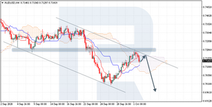 Ichimoku Cloud Analysis 02.10.2020 (AUDUSD, USDCAD, GBPCAD)