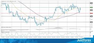 Chart XAUUSD – Harga Emas Dollar AS — TradingView