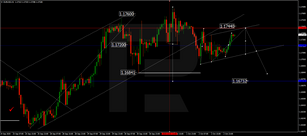 Forex Technical Analysis & Forecast 05.10.2020