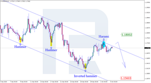 Japanese Candlesticks Analysis 05.10.2020 (EURUSD, USDJPY, EURGBP)