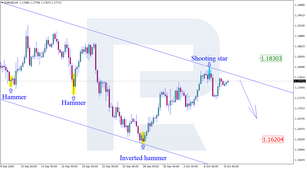 Japanese Candlesticks Analysis 08.10.2020 (EURUSD, USDJPY, EURGBP)