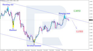 Japanese Candlesticks Analysis 13.10.2020 (EURUSD, USDJPY, EURGBP)