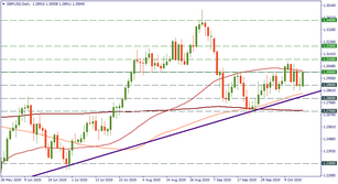 GBP/USD: gravitate downwards or keep up?
