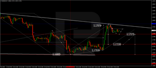 Forex Technical Analysis & Forecast 20.10.2020