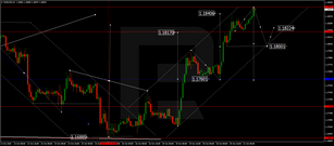 Forex Technical Analysis & Forecast 21.10.2020
