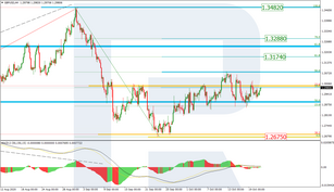 Fibonacci Retracements Analysis 21.10.2020 (GBPUSD, EURJPY)