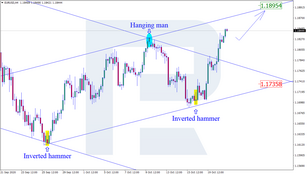 Japanese Candlesticks Analysis 21.10.2020 (EURUSD, USDJPY, EURGBP)