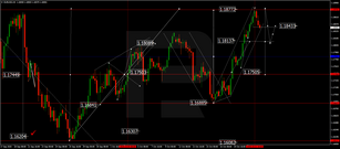 Forex Technical Analysis & Forecast 22.10.2020