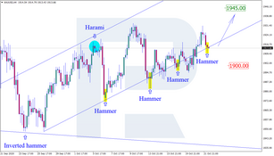 Japanese Candlesticks Analysis 22.10.2020 (GOLD, NZDUSD, GBPUSD)