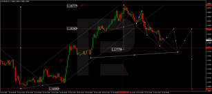 Forex Technical Analysis & Forecast 23.10.2020