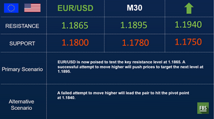 EUR/USD enters a consolidation period