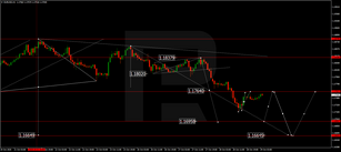 Forex Technical Analysis & Forecast 29.10.2020