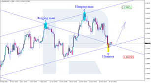 Japanese Candlesticks Analysis 29.10.2020 (EURUSD, USDJPY, EURGBP)