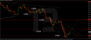 Forex Technical Analysis & Forecast 30.10.2020