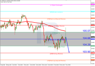 Murrey Math Lines 04.11.2020 (USDJPY, USDCAD)