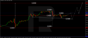 Forex Technical Analysis & Forecast 11.11.2020