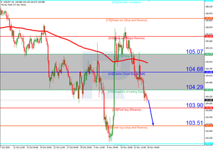 Murrey Math Lines 18.11.2020 (USDJPY, USDCAD)