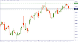 GBP/USD: at the dawn of a new era?