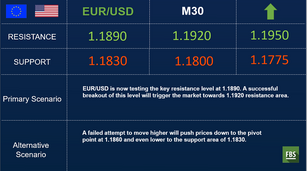 EUR/USD is very bullish in the long-term
